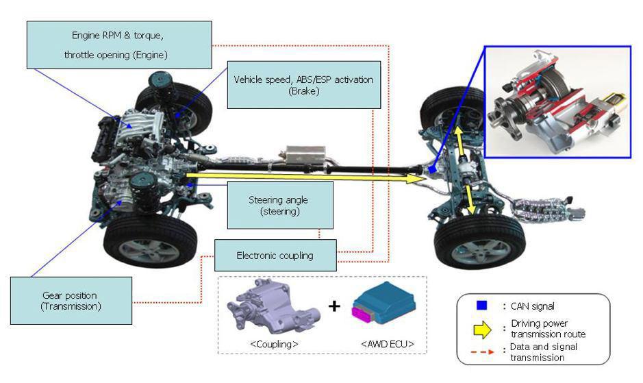 معرفی و بررسی 4WD و AWD