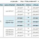 شرایط فروش محصولات سایپا- 19 اردیبهشت