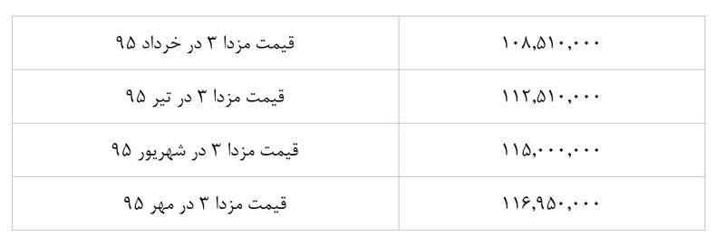 گروه بهمن شور قضیه را در آورد