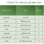 گزارش شرکت بازرسی کیفیت و استاندارد ایران - مرداد95