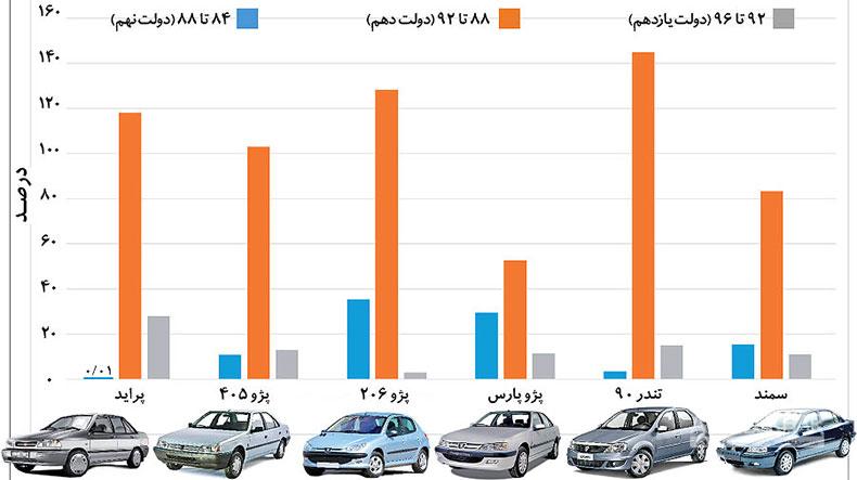 خودرو در کدام دولت بیشتر گران شد؟