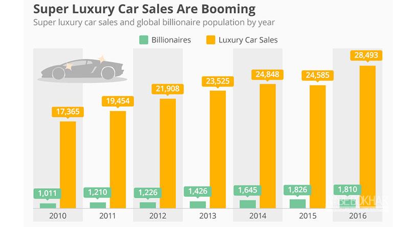بیشترین خودروهای لوکس در کجا به فروش می روند