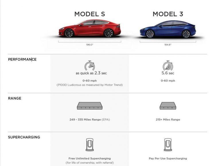مقایسه عملکرد تسلا مدل 3 در برابر مدل S