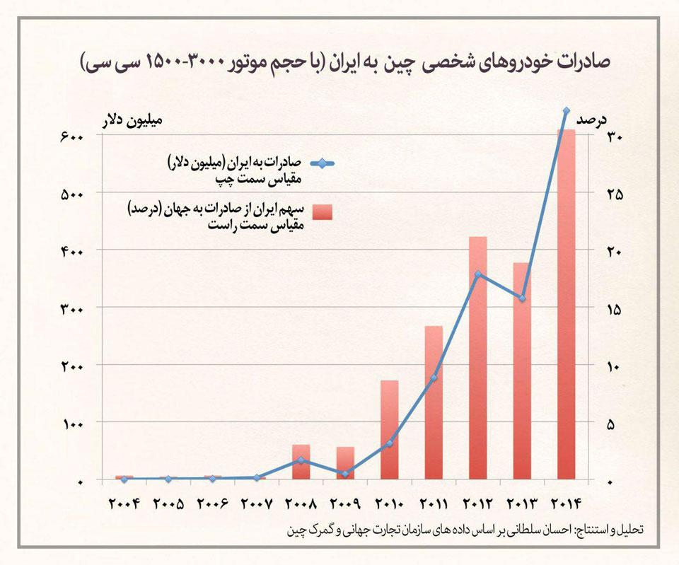 افزایش شدید واردات خودروهای چینی به ایران