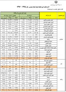 انتشار آمار تولید خرداد96