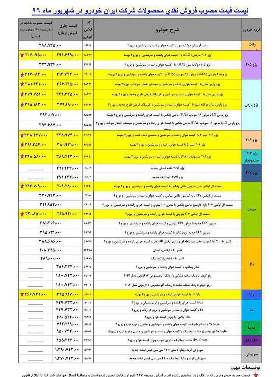 ایران خودرو قیمت 22 محصول خود را گران کرد/رشد یک میلیون تومانی برخی محصولات