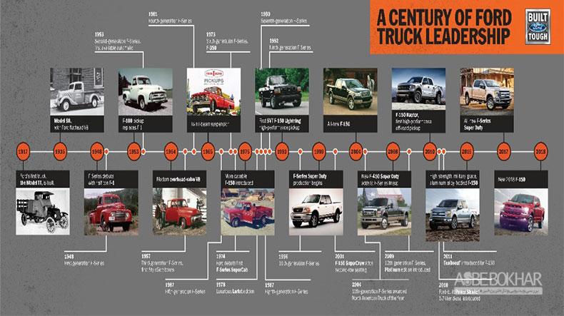 از TT تا F -150 یکصد سال تولید وانت توسط فورد