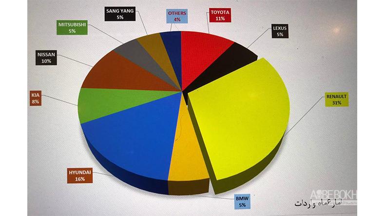 رنو سه برابر محبوبتر از نیسان در ایران