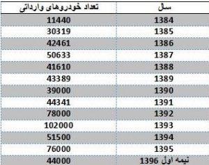 ایران بارانداز صادرات خودرو میشود