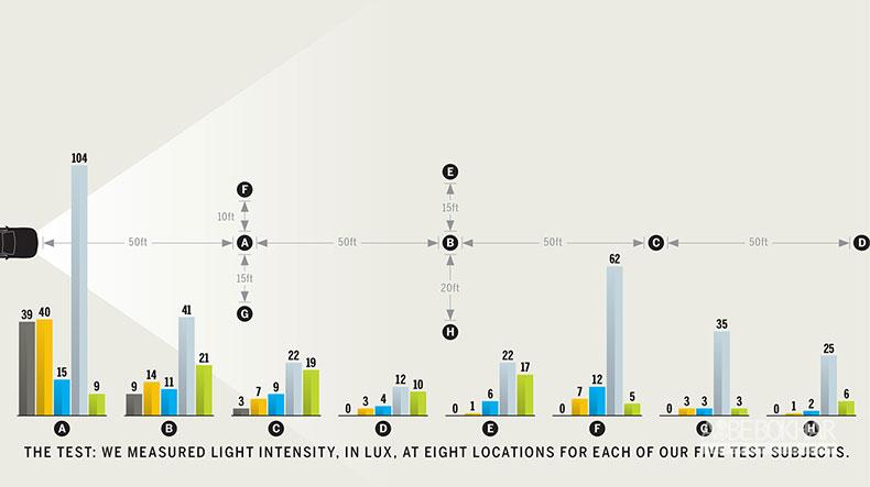 سیر دگرگونی چراغ های جلو،از ۱۹۱۶ تاکنون