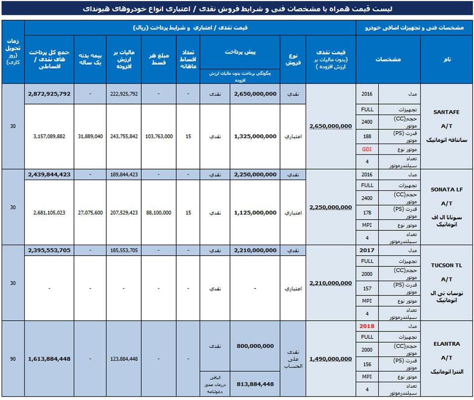 آسانموتور قیمت جدید محصولات هیوندای در ایران را اعلام کرد