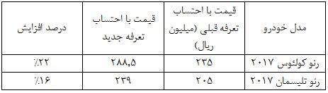 فهرست افزایش قیمت محصولات رنو منتشر شد