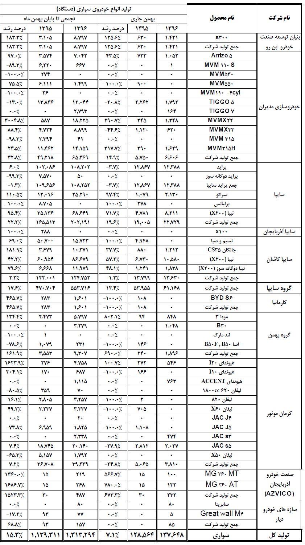 جدول آمار تولید 11 ماهه 1396