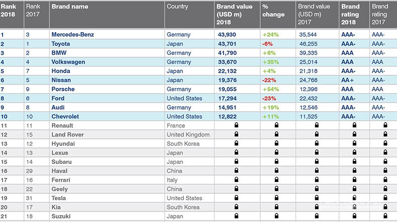 هاوال؛ برترین نشان خودروسازی چین در بازار جهانی