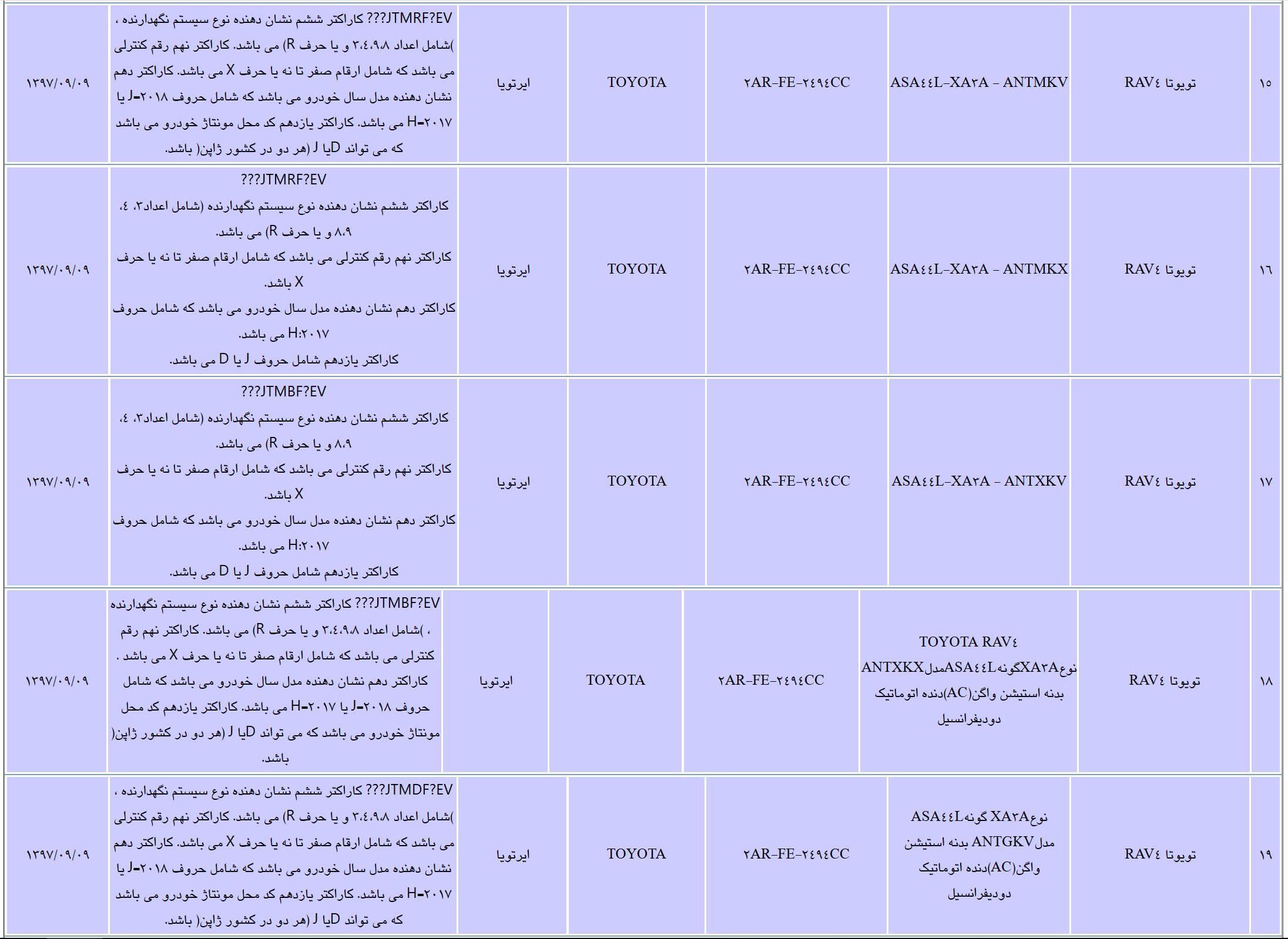 لیست خودرو های سواری مجاز برای واردات در سال 97