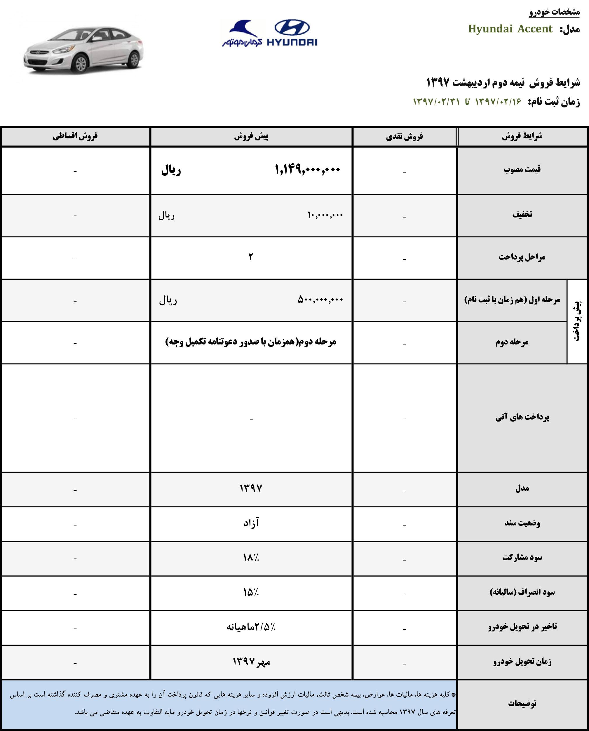 شرایط فروش محصولات هیوندای کرمان موتور – نیمه دوم اردیبهشت ۹۷