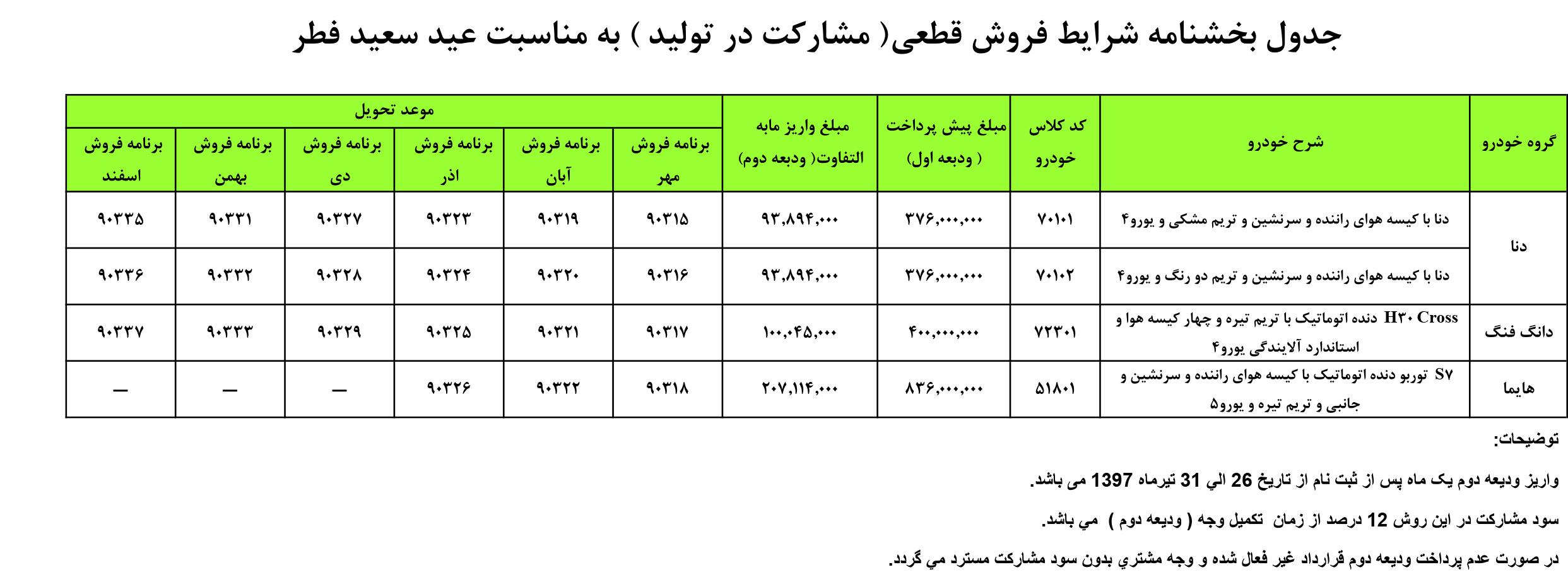 شرایط فروش با قیمت قطعی محصولات ایران خودرو به مناسبت عید فطر 97