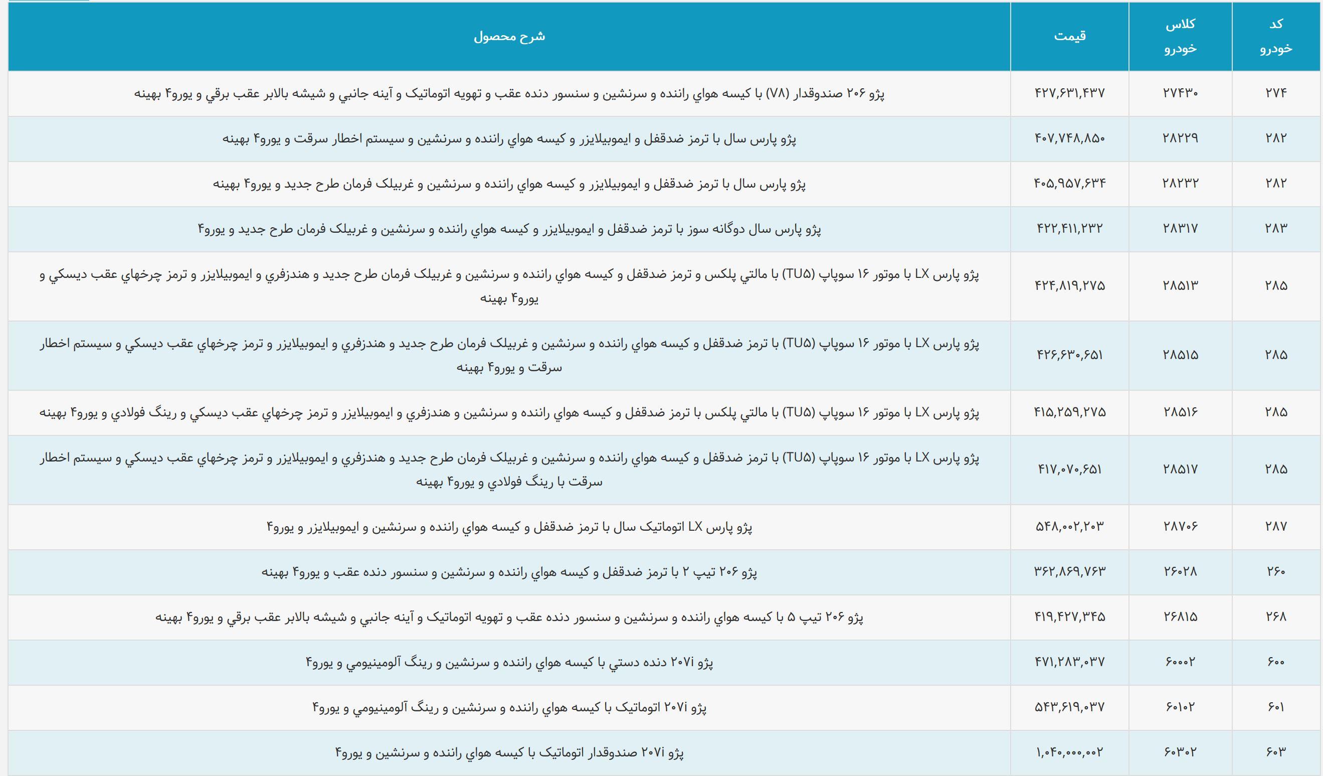 بالاخره فهرست قیمت محصولات ایران خودرو اعلام شد-آذر 97